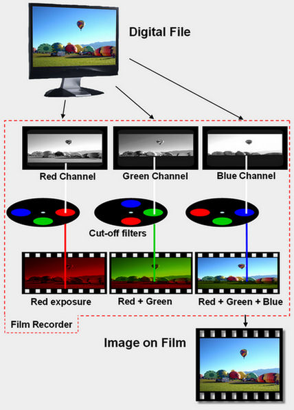 Film recorder diagram
