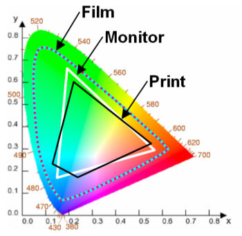 chromaticity diagram for digital files to digital slides